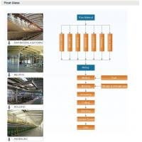 Buy cheap FLOAT GLASS PRODUCTION LINE from wholesalers